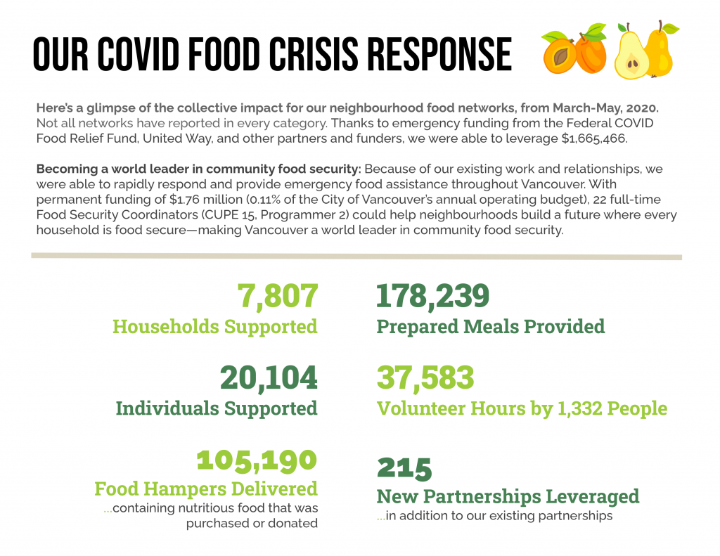 An image showing our COVID food crisis response numbers: 7,807 Households Supported / 20,104 Individuals Supported / 105,190 Food Hampers Delivered containing nutritious food that was purchased or donated / 178,239 Prepared Meals Provided / 37,583 Volunteer Hours by 1,332 People /  215 New Partnerships Leveraged... in addition to our existing partnerships